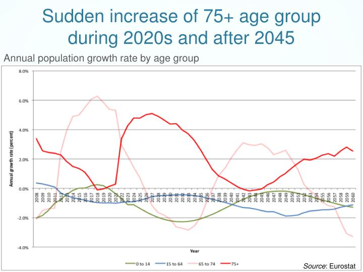 Sudden increase of 75+ age group during 2020s and after 2045