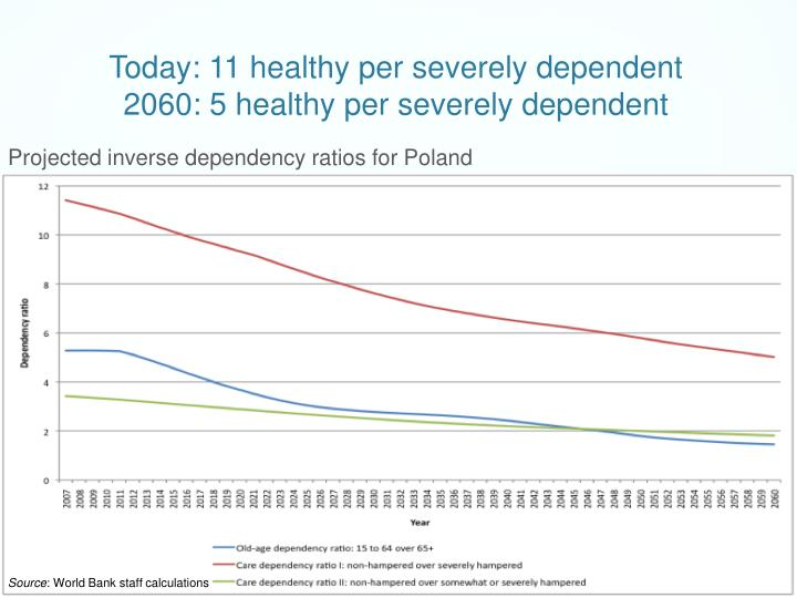 Today: 11 healthy per severely dependent