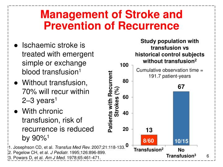 Management of Stroke and Prevention of Recurrence