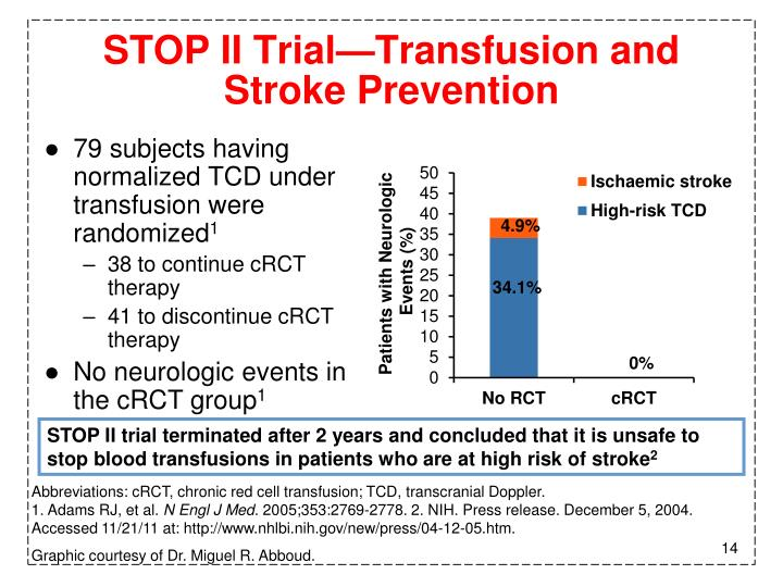 STOP II Trial—Transfusion and