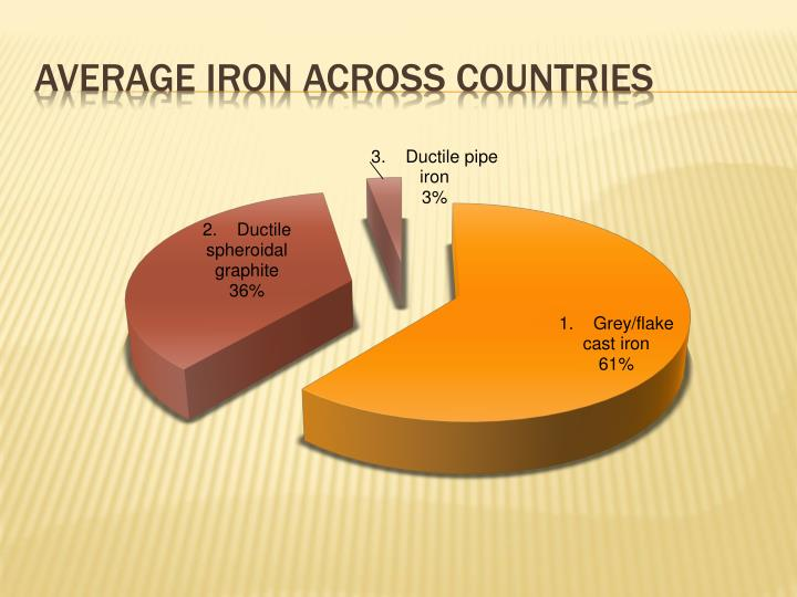 Average iron across countries