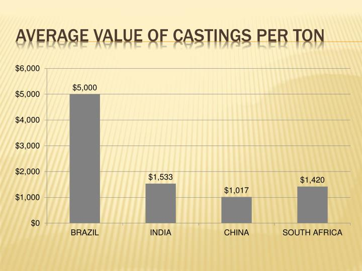 Average value of castings per ton