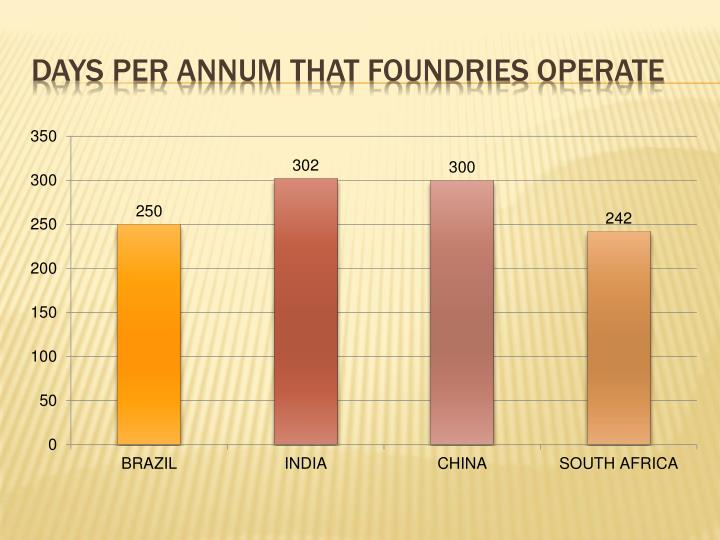 Days per annum that foundries operate