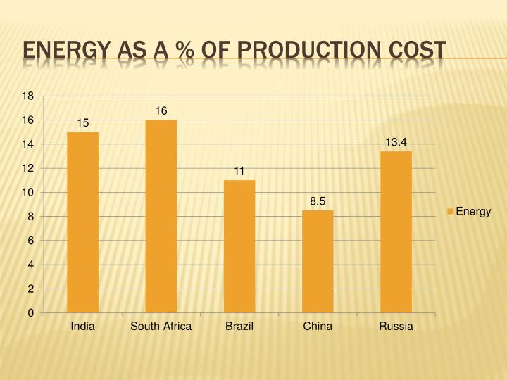 Energy as a % of production cost