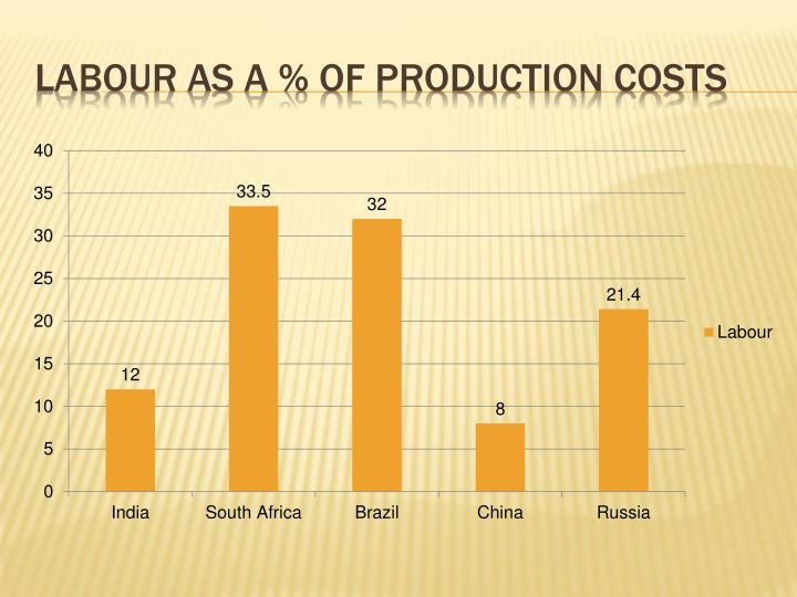 Labour as a % of production costs