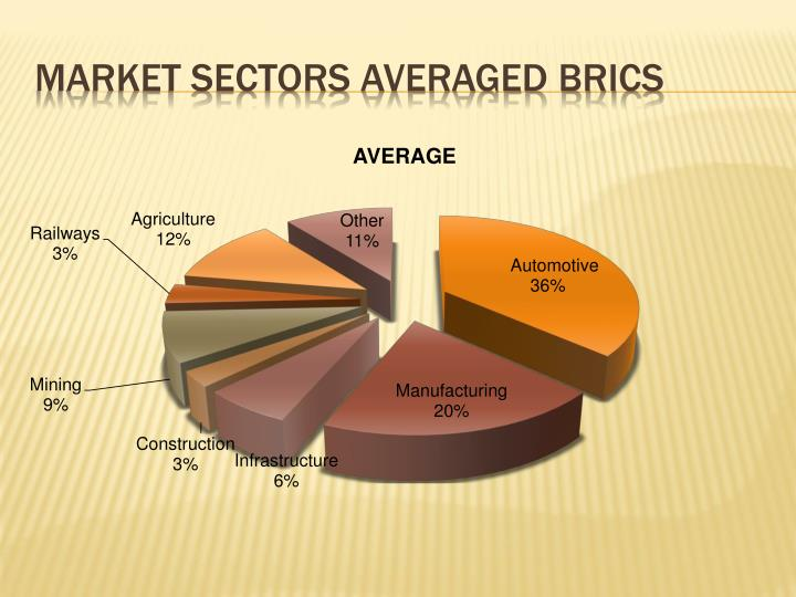 Market sectors averaged BRICS