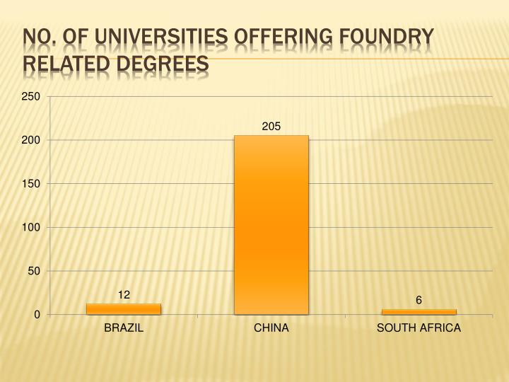 No. of universities offering foundry related degrees
