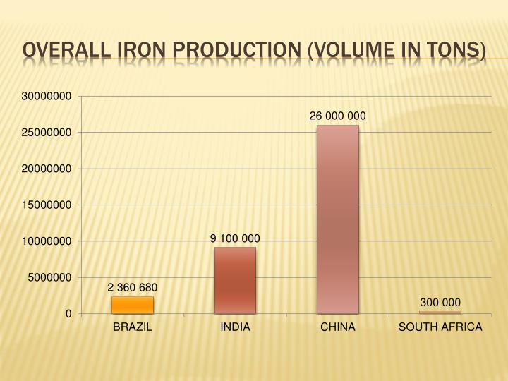 OVERALL IRON PRODUCTION (VOLUME IN TONS)