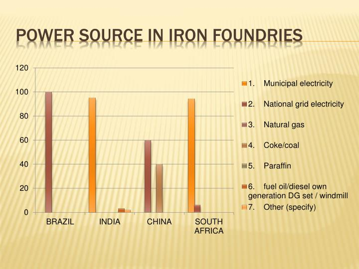 Power source in Iron foundries