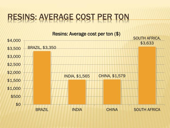 Resins: Average cost per ton