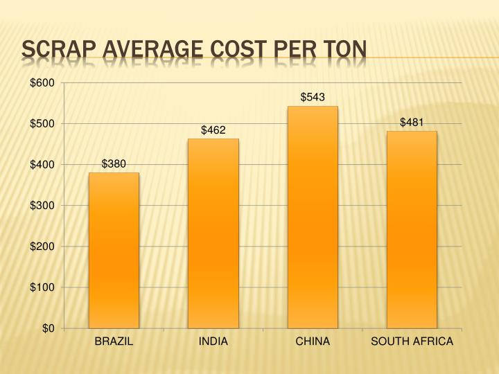Scrap Average cost per ton