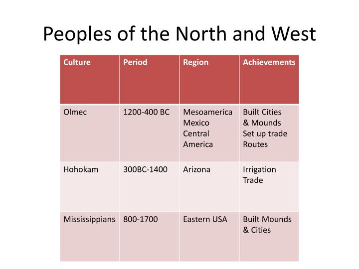 Peoples of the North and West
