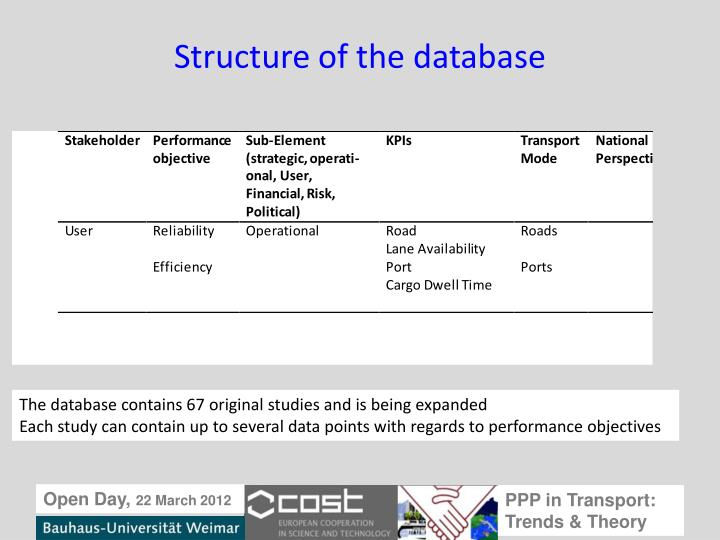 Structure of the database