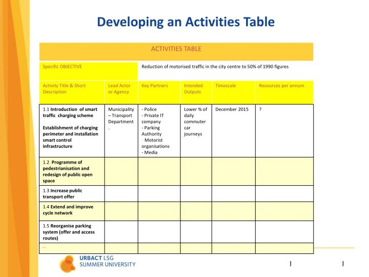 Developing an Activities Table