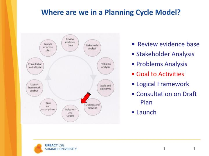 Where are we in a planning cycle model