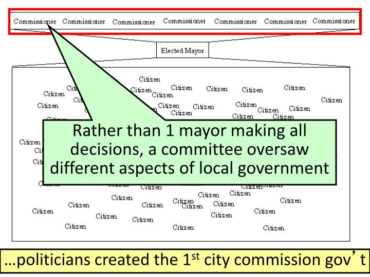 Rather than 1 mayor making all decisions, a committee oversaw different aspects of local government
