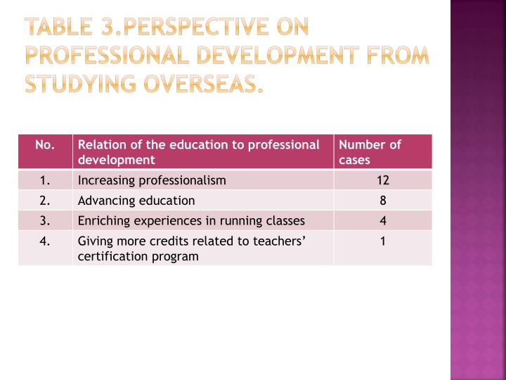 Table 3.Perspective on Professional Development from Studying Overseas.
