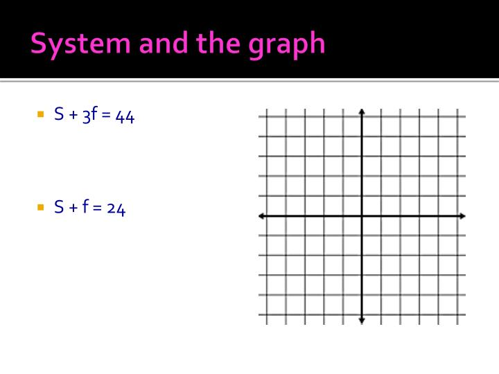 System and the graph