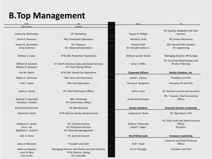 Top Management
