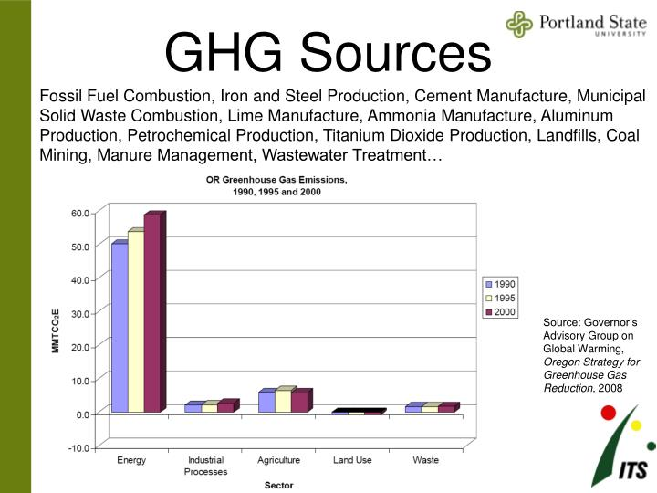 GHG Sources