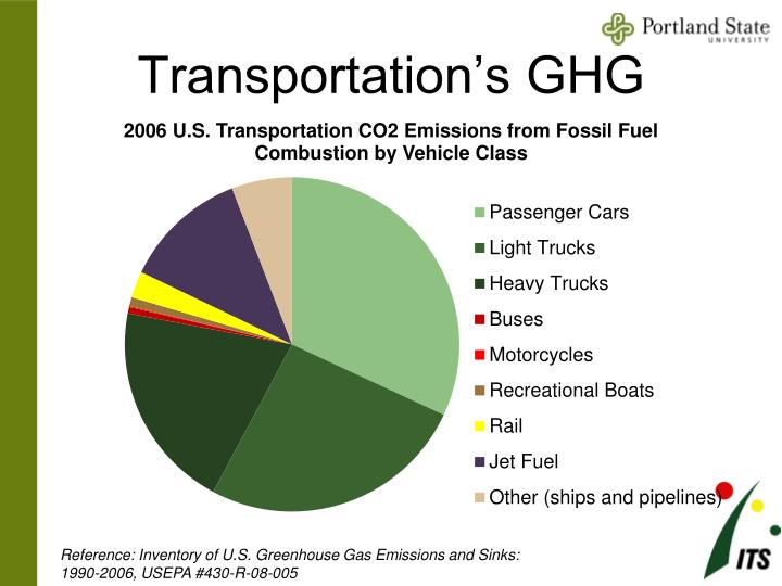 Transportation's GHG