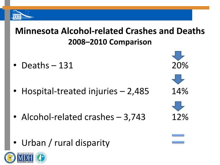 Minnesota Alcohol-related Crashes and Deaths