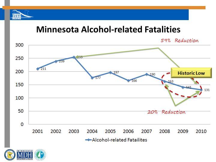 Minnesota Alcohol-related Fatalities