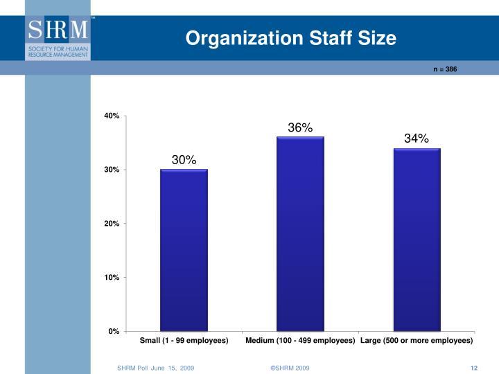 Organization Staff Size