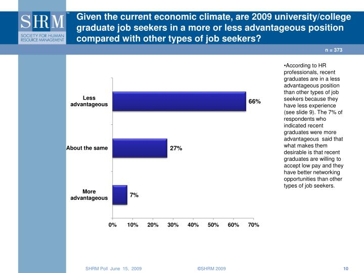 Given the current economic climate, are 2009 university/college graduate job seekers in a more or less advantageous position compared with other types of job seekers?