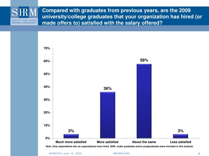 Compared with graduates from previous years, are the 2009 university/college graduates that your organization has hired (or made offers to) satisfied with the salary offered?