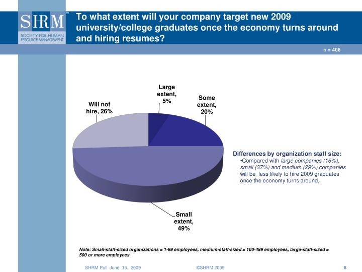 To what extent will your company target new 2009 university/college graduates once the economy turns around and hiring resumes?