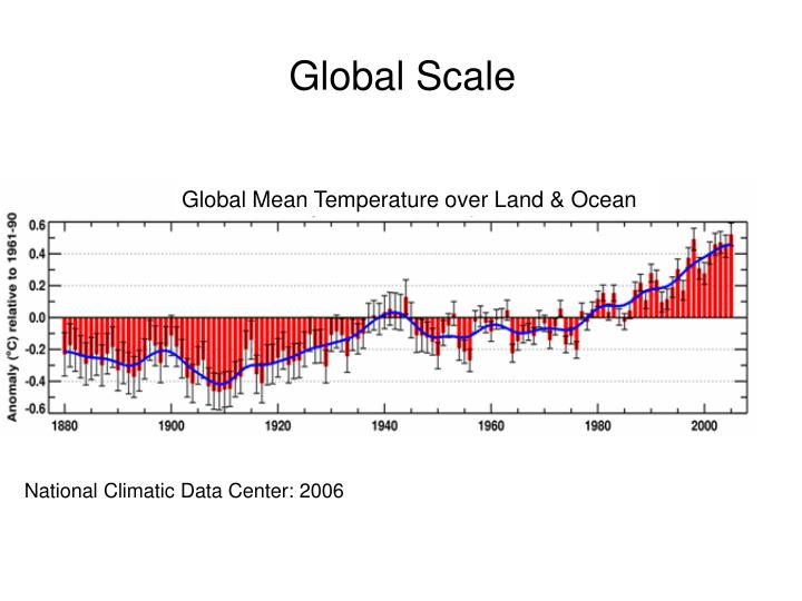 Global Mean Temperature over Land & Ocean