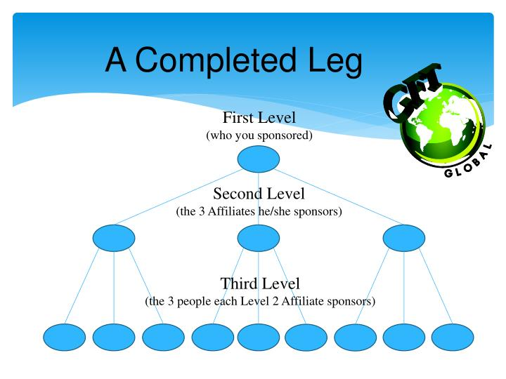 A Completed Leg