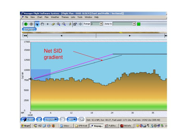 Net SID gradient