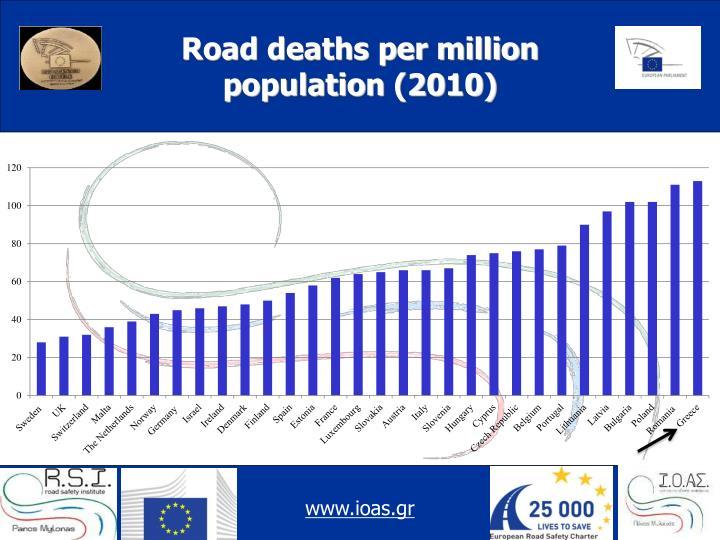 Road deaths per million