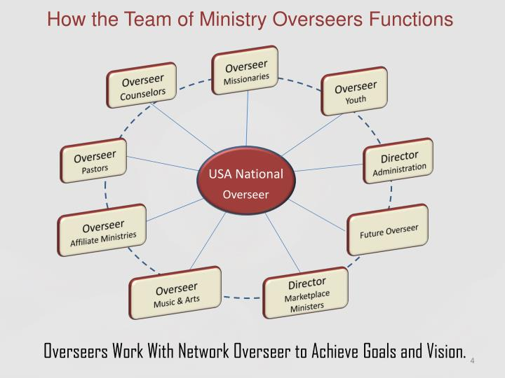 How the Team of Ministry Overseers Functions