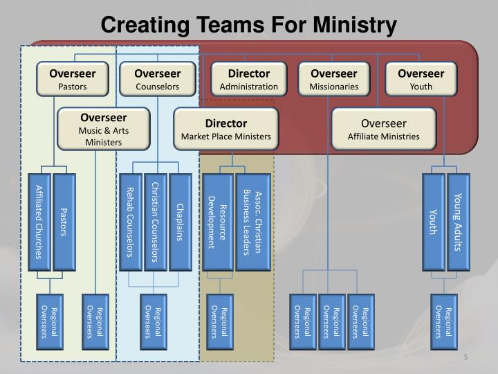 Creating Teams For Ministry