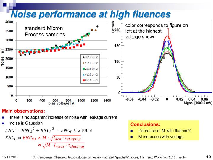 Noise performance at high fluences