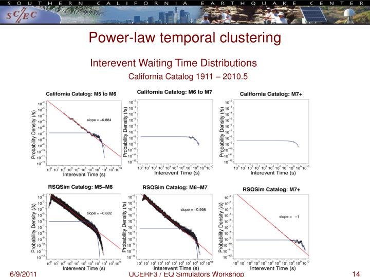 Power-law temporal clustering