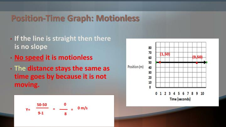 Position time graph motionless