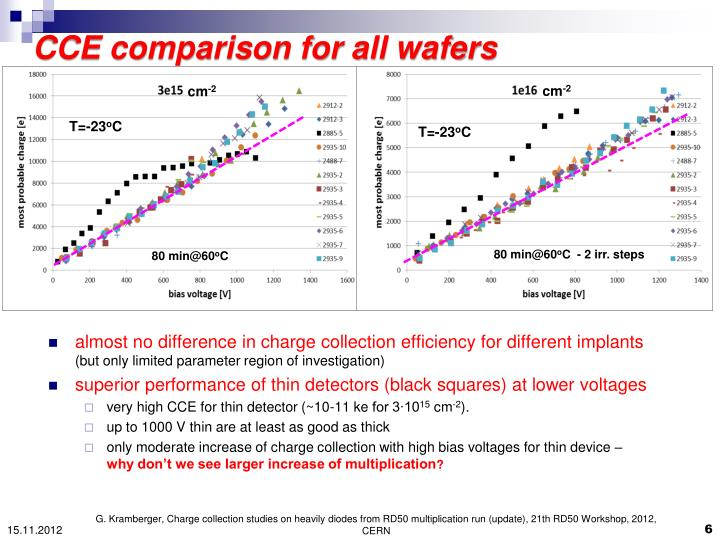 CCE comparison for all wafers