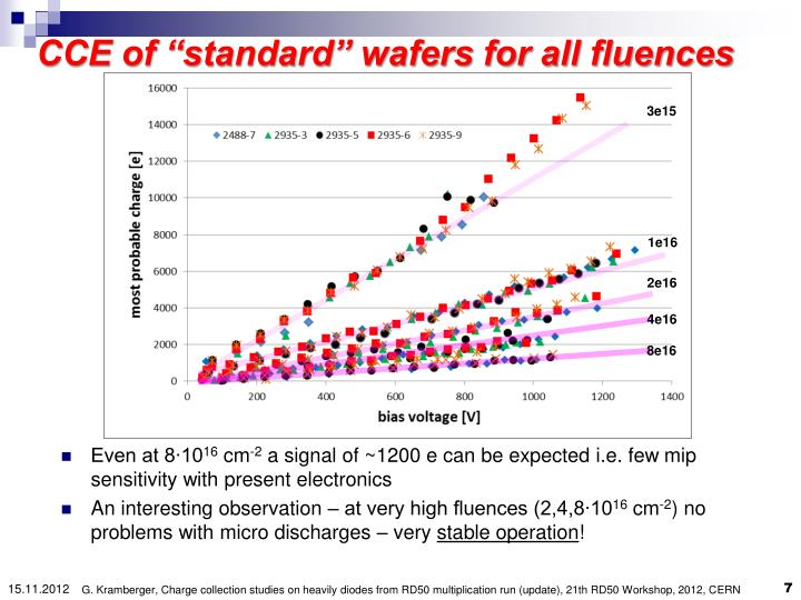 """CCE of """"standard"""" wafers for all fluences"""