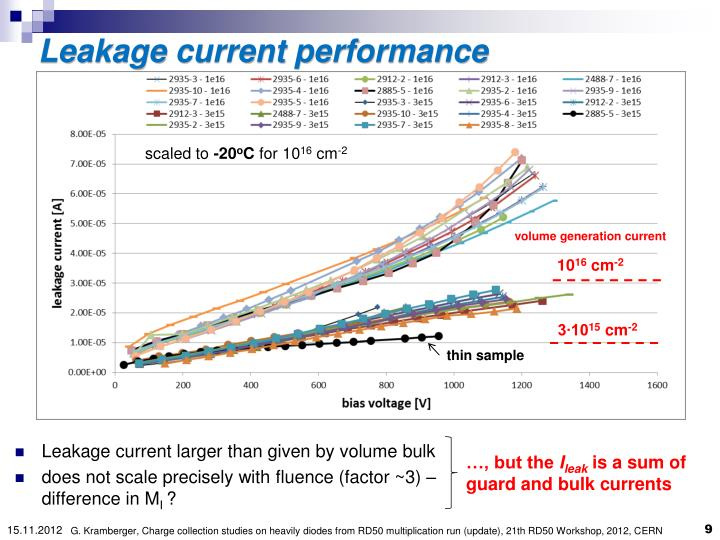 Leakage current performance