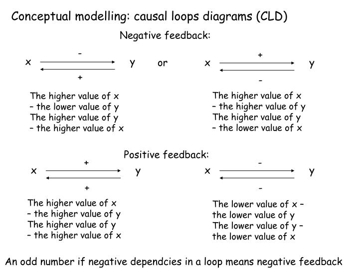 Conceptual modelling: causal loops diagrams (CLD)