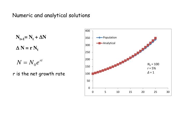 Numeric and analytical solutions