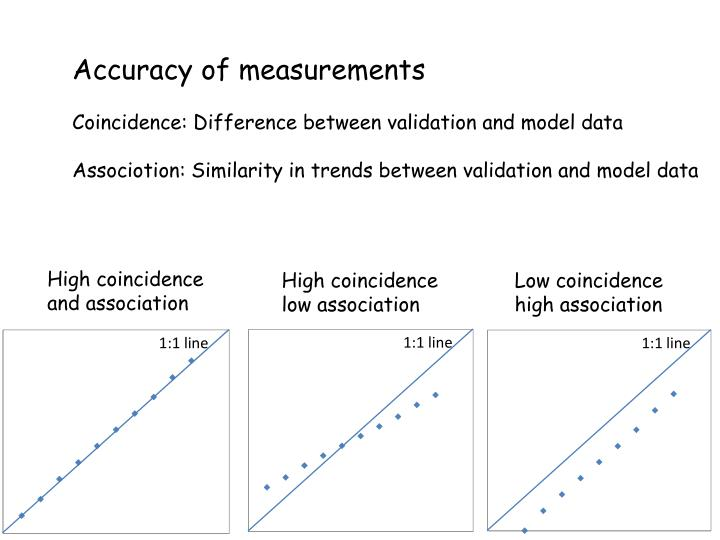 Accuracy of measurements