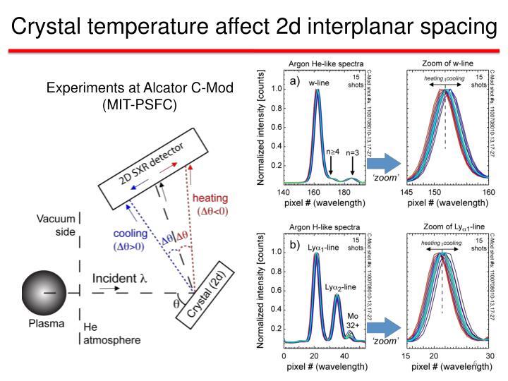 Crystal temperature affect 2d interplanar spacing