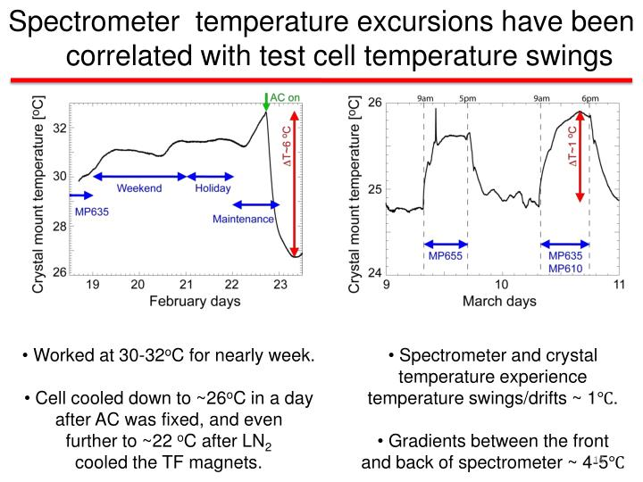 Spectrometer  temperature excursions have been correlated with test cell temperature swings