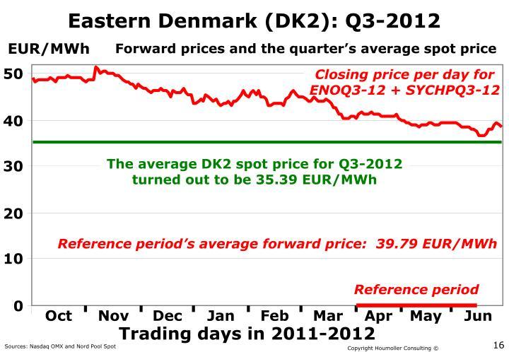 Eastern Denmark (DK2): Q3-2012