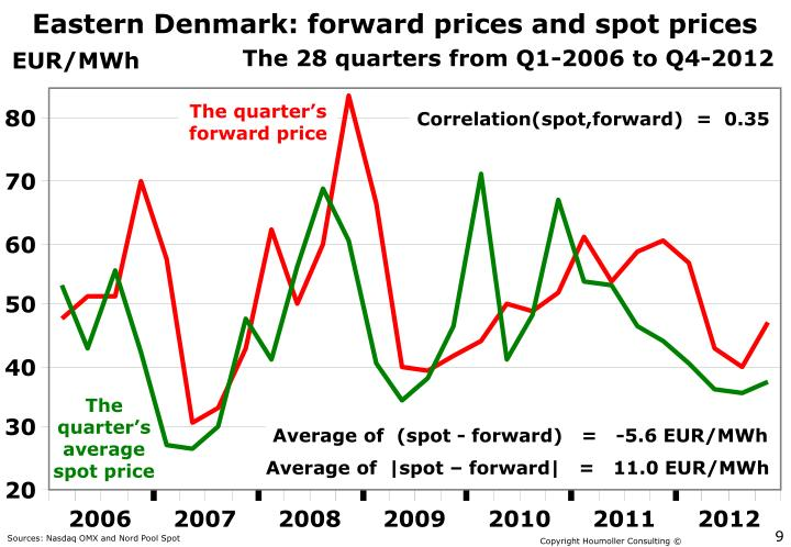 Eastern Denmark: forward prices and spot prices